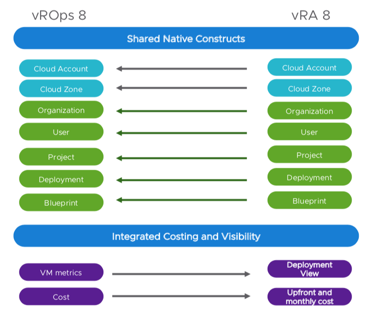 VMworld USA 2019 – VMware is going next level in the Digital Transformation (Part 2/2)
